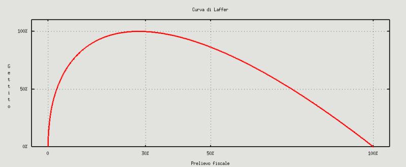 Curva di Laffer
